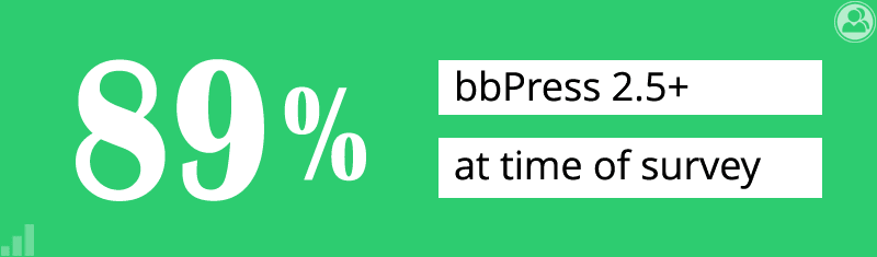 89% use bbPress 2.5+