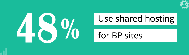48% use shared hosting for BP sites