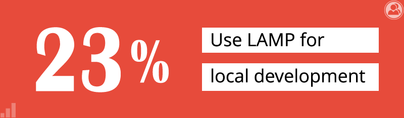 23% use LAMP for local development
