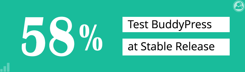 58% test BudddyPress at Stable Release