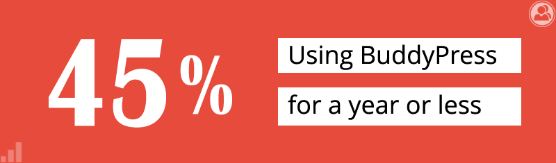45% have using BuddyPress for a year or less
