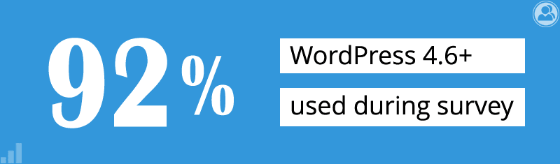 92% use WordPress 4.6+ during survey